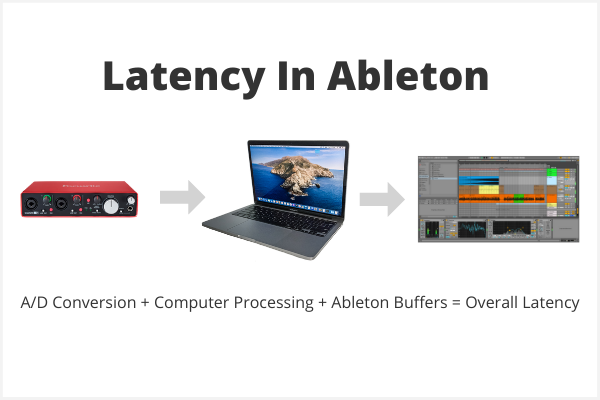 A/D Conversion + Computer Processing + Ableton Buffers = Overall Latency
